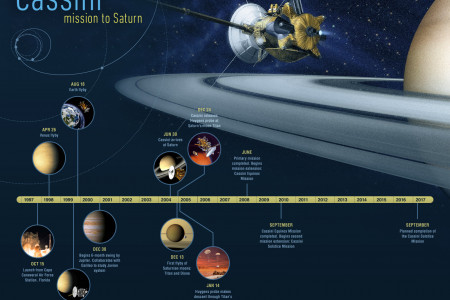 Cassini mission to Saturn Infographic