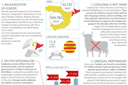 Catalonia Independence Infographic