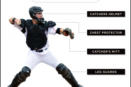 Catcher's Gear 101 Infographic