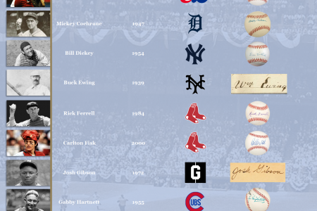 Catchers in the Hall of Fame Infographic