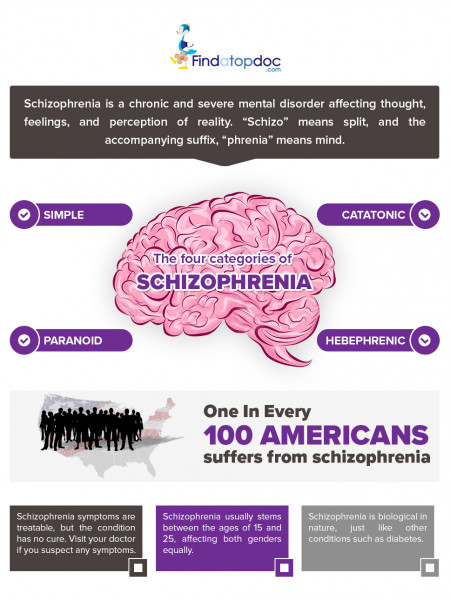 What is Schizophrenia? Facts about Schizophrenia Infographic