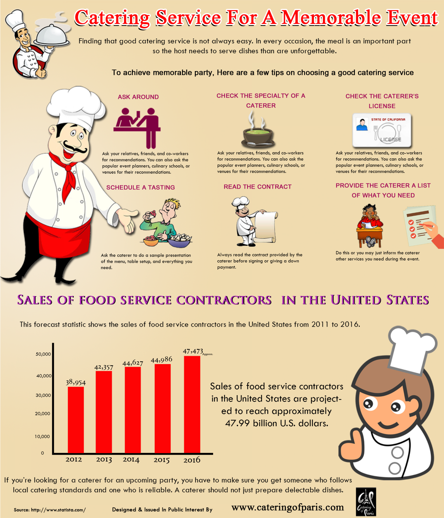 Catering Service For A Memorable Event Infographic