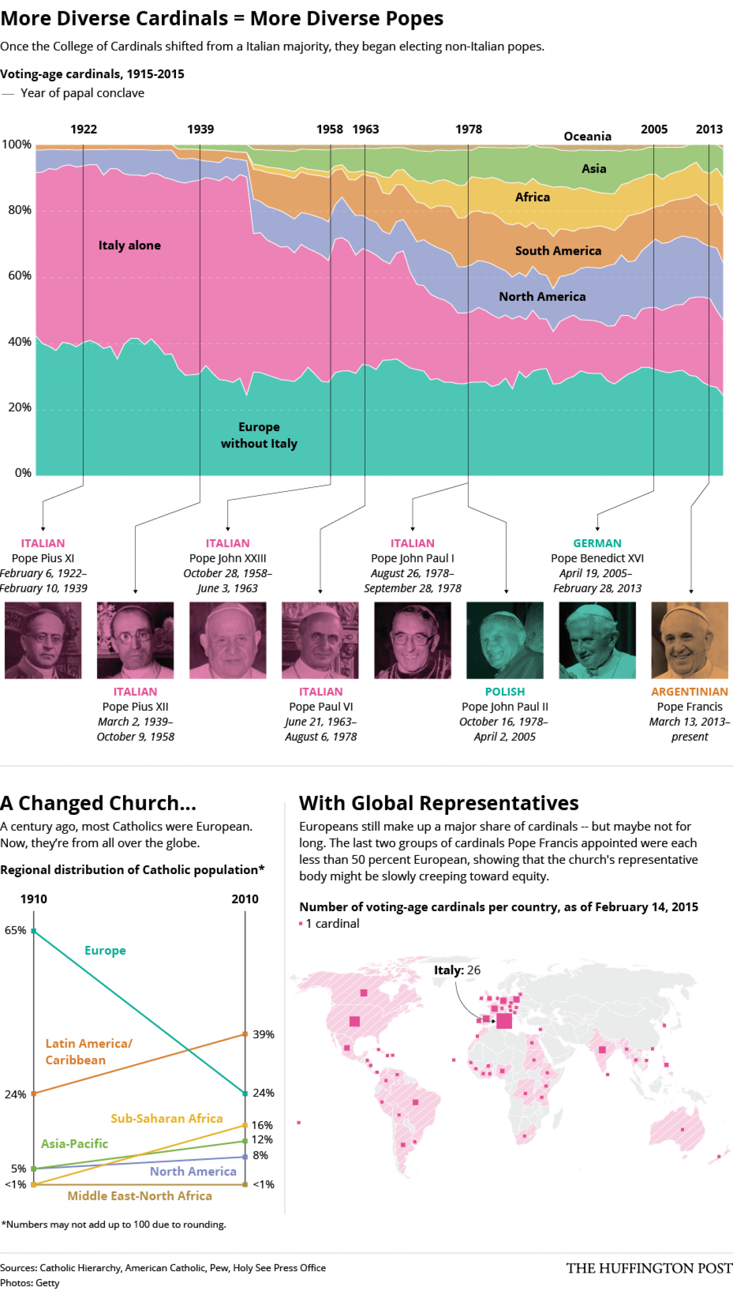 Catholic Leadership Is More Diverse Than Ever Infographic