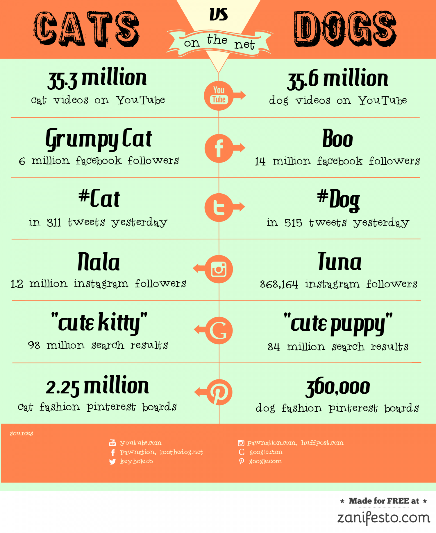 cats vs dogs comparative essay Finally, you compare and contrast dogs and cats essay will know that punctuality is of primary importance  introduction strategies - mit comparative.