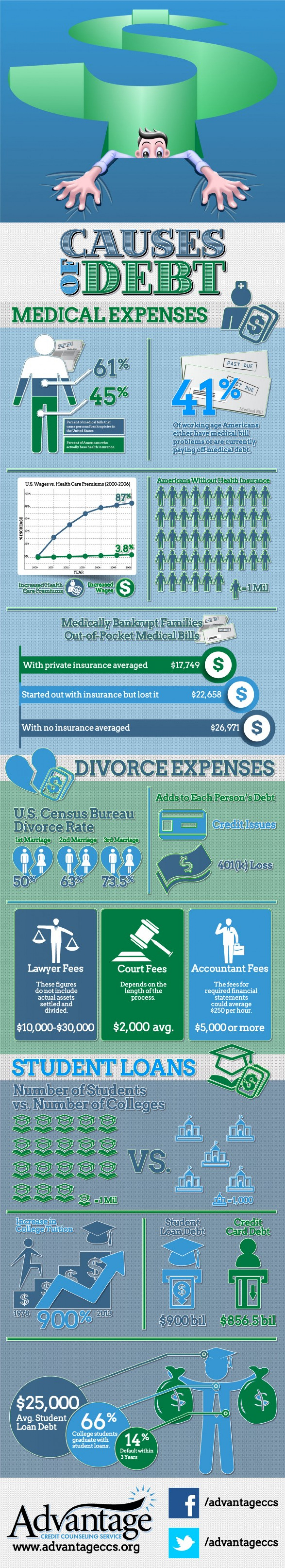 Causes of debt Infographic