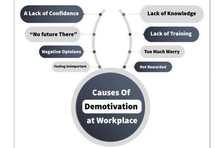Causes of demotivation at the workplace Infographic