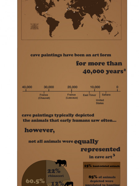 Cave Painting  Infographic