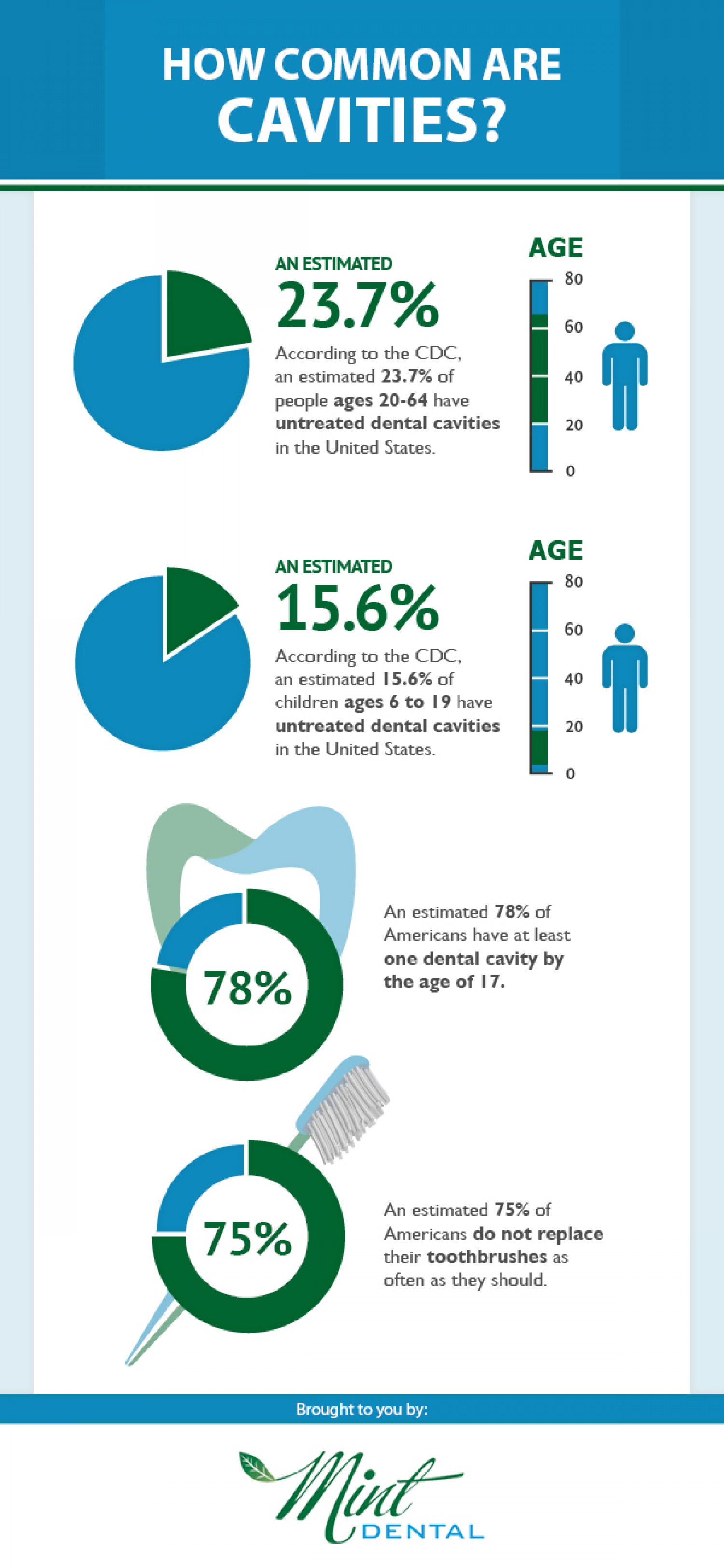 How Common Are Cavities? Infographic