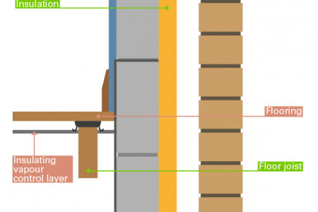 Cavity Walls for your Self Build Home Infographic