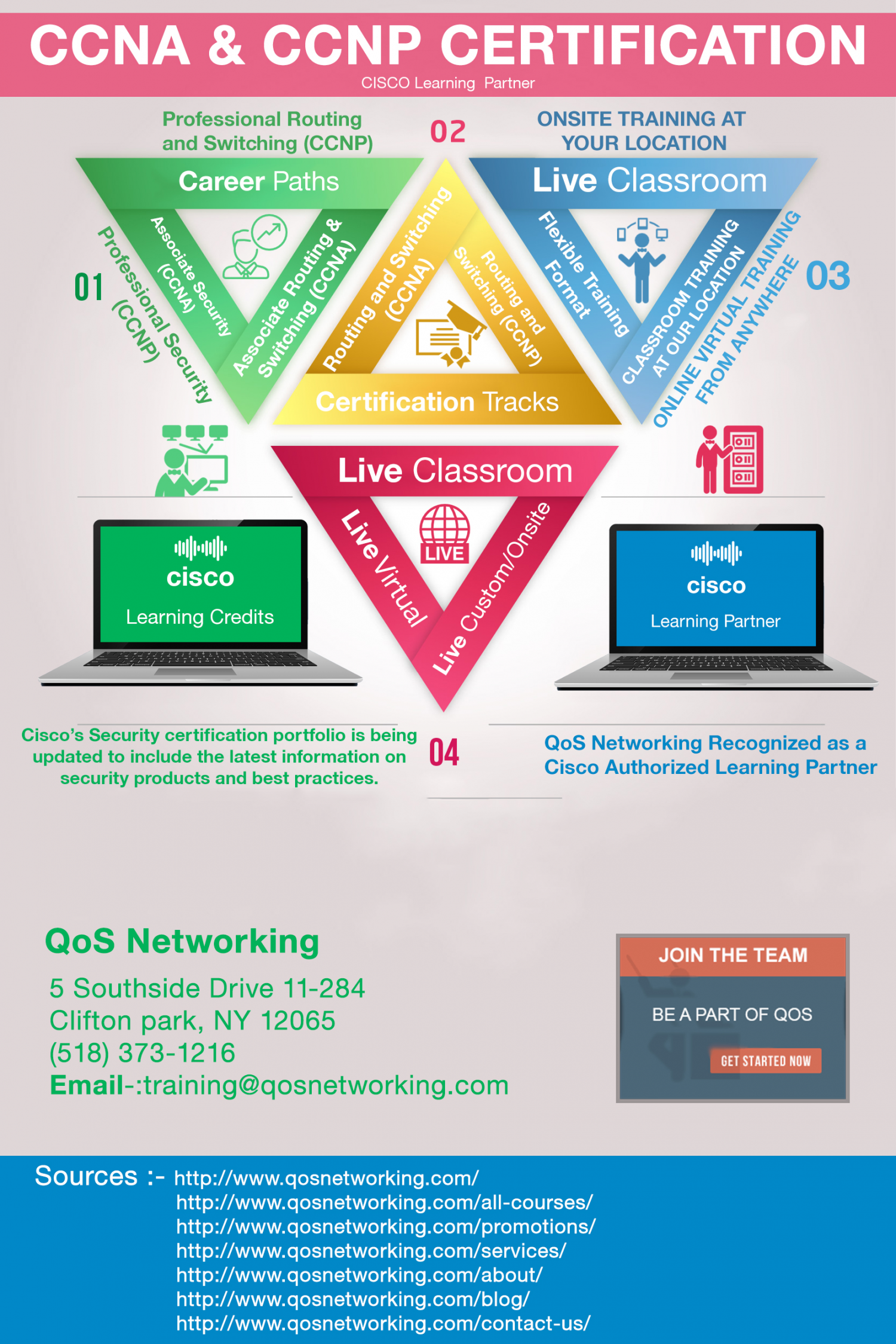 Ccna ccnp certification cisco security training visual ccna ccnp certification cisco security training infographic 1betcityfo Gallery