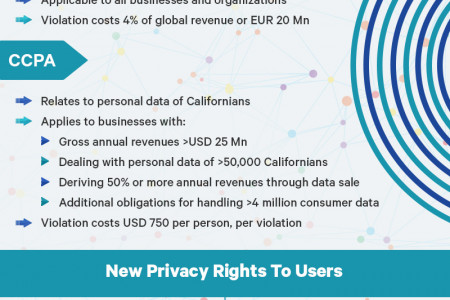 CCPA and GDPR Comparison: What's Next? (Infographic) Infographic