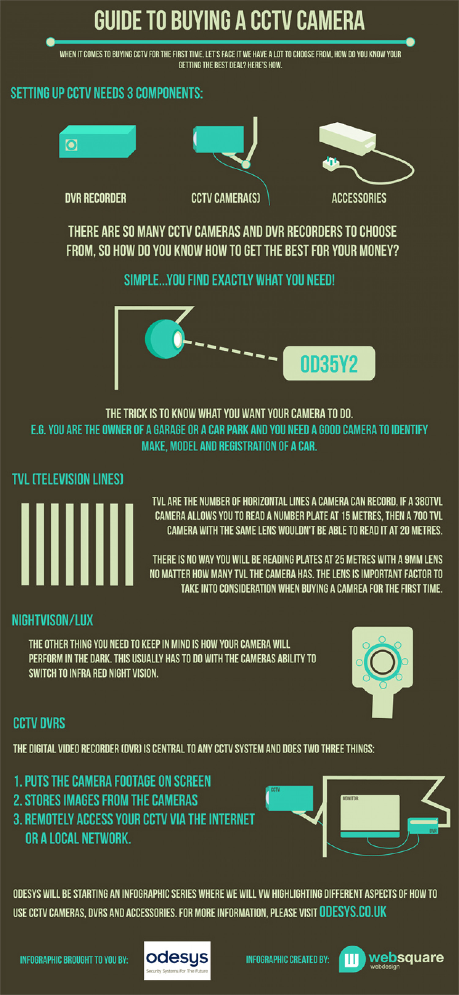 Cctv Buyer S Guide Visual Ly