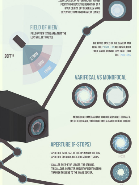 CCTV Lens Guide Infographic