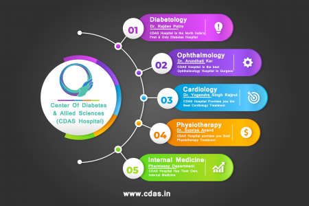 CDAS Hospital - Best Hospital In Gurgaon Infographic