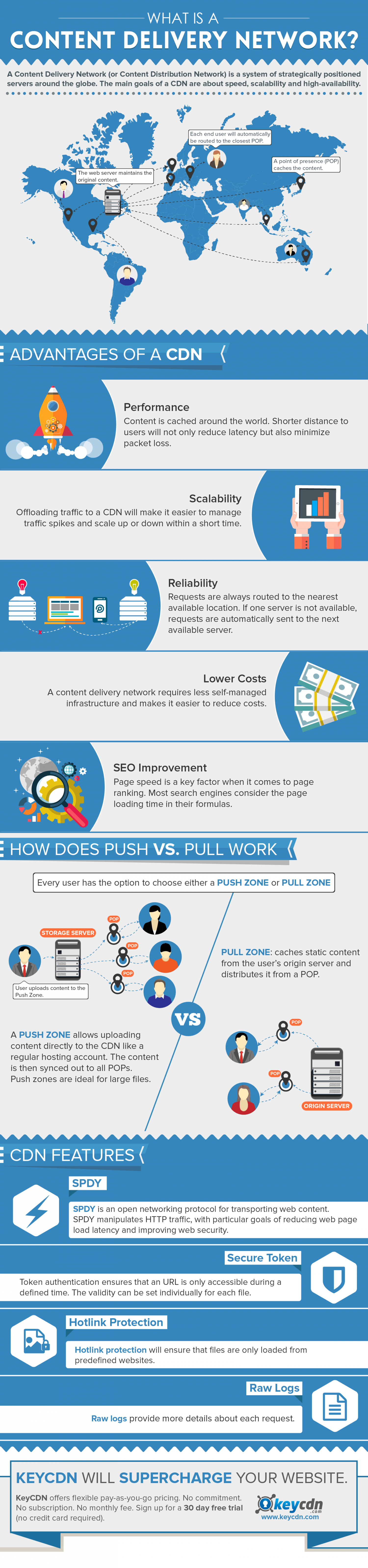 CDN Infographic: What is a Content Delivery Network? Infographic