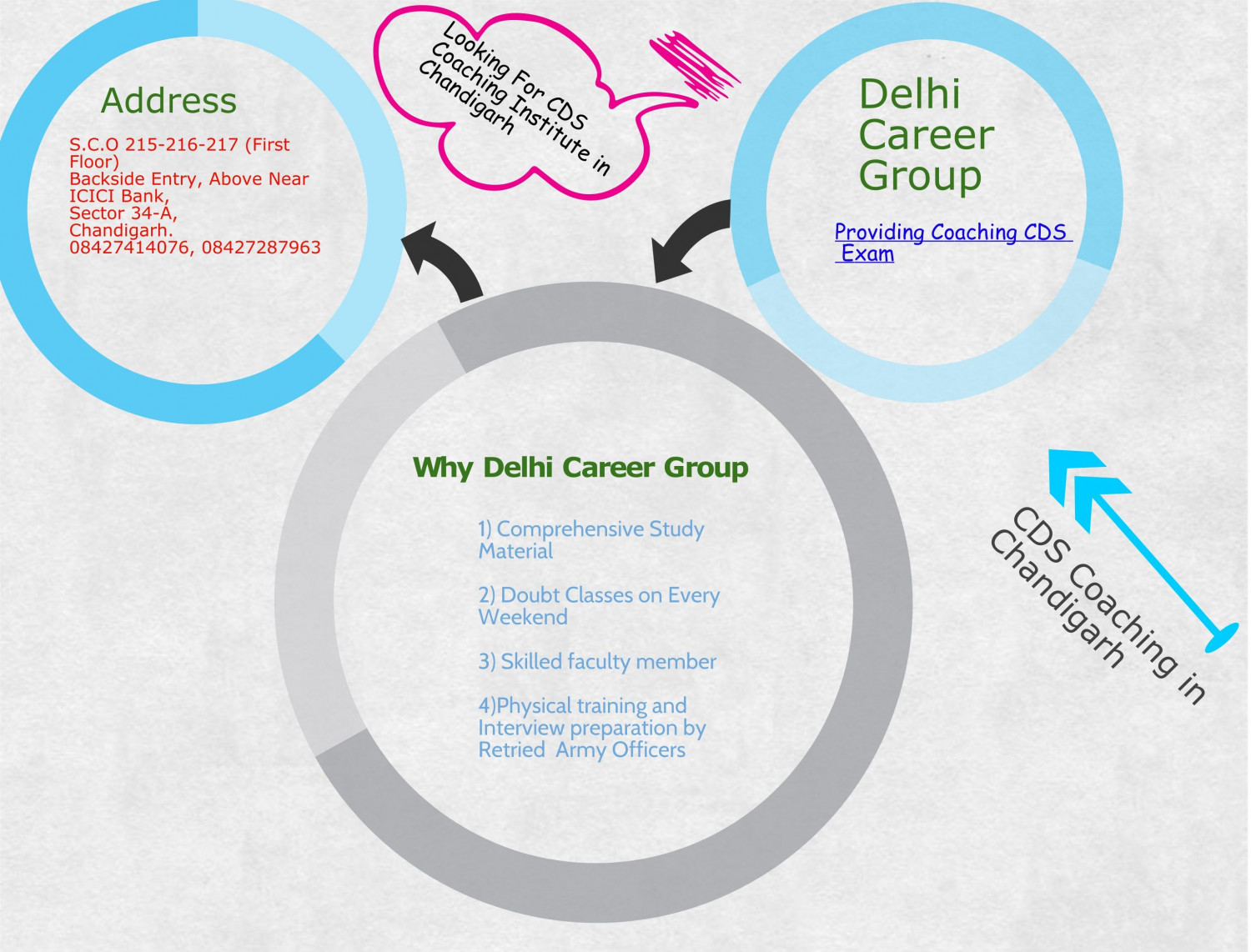 CDS Coaching In Chandigarh Infographic