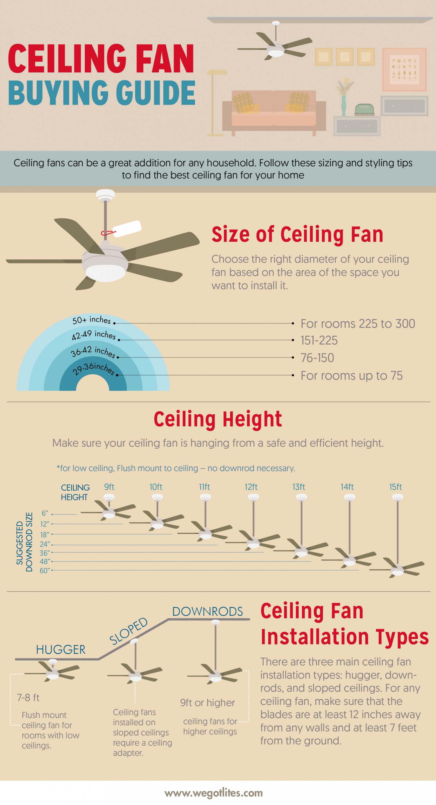 Ceiling fan buying guide visual ceiling fan buying guide infographic mozeypictures Gallery