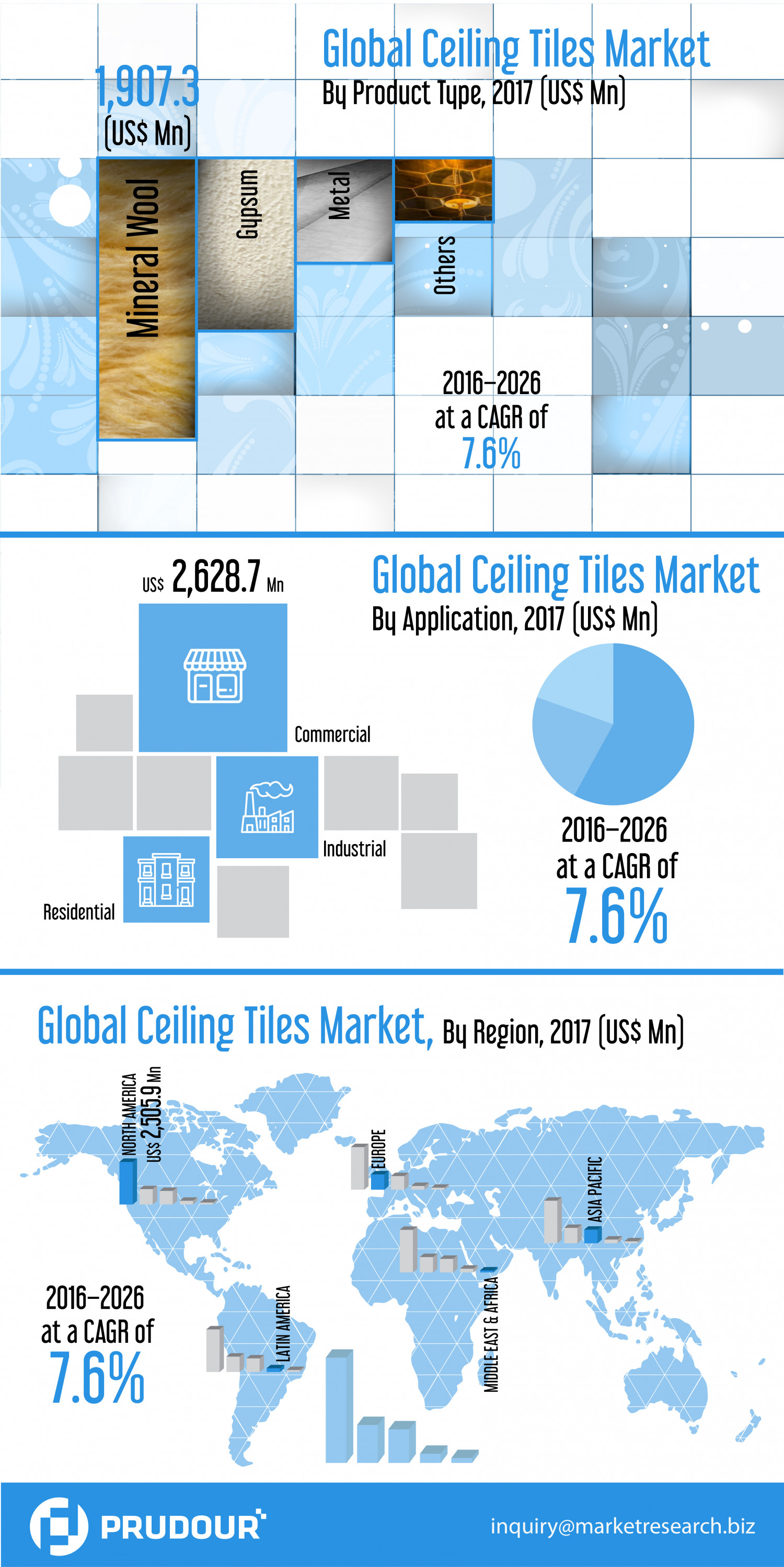 Ceiling Tiles Market - What Factors will drive the Market in Upcoming Years? Infographic