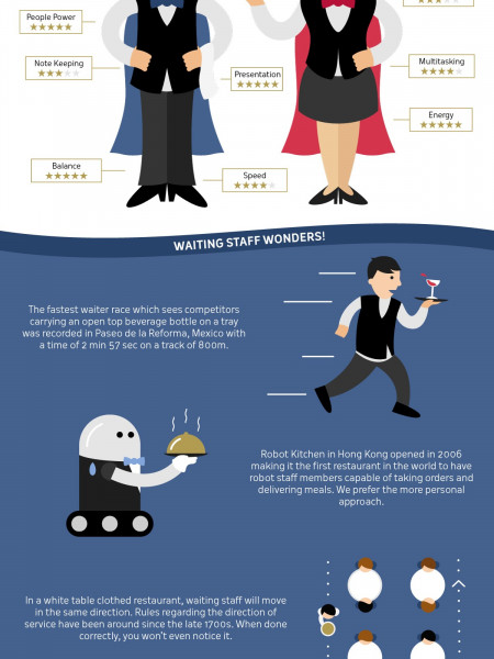 Celebrate your waiting staff on National Waiters' Day Infographic
