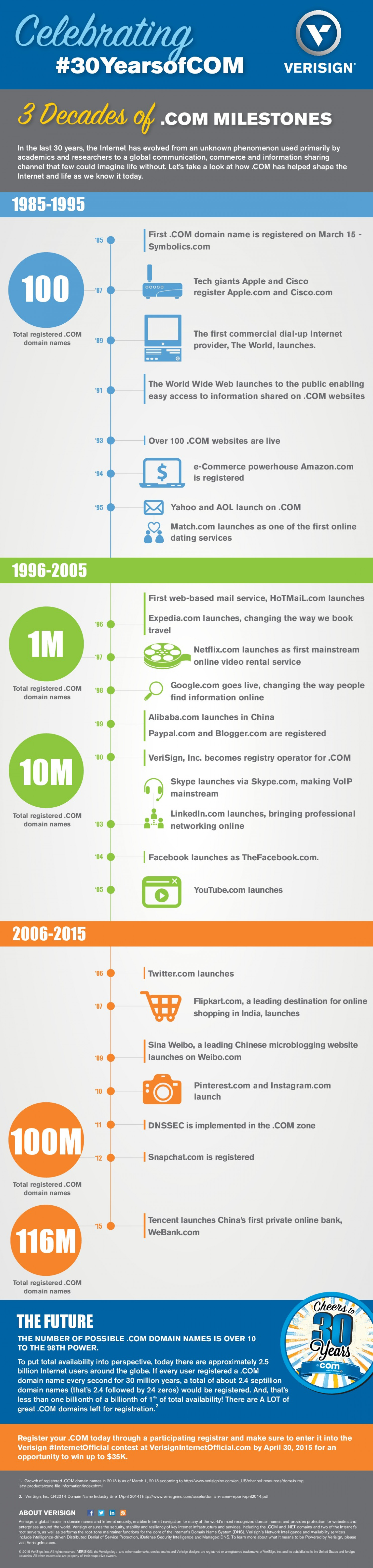 Celebrating #30YearsofCOM Infographic