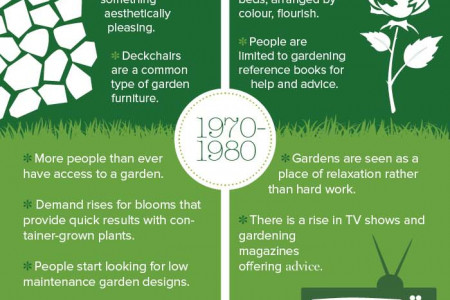 Celebrating the last 70 years of gardening Infographic