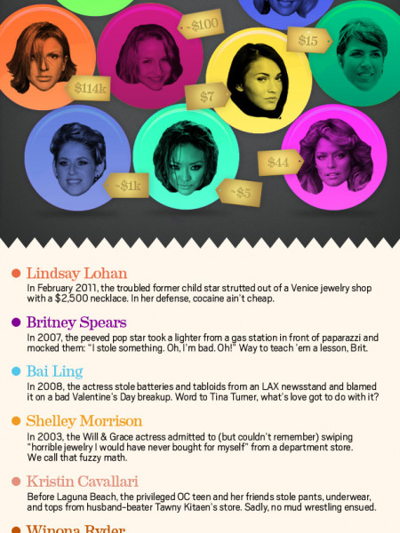 Celebrities Shoplifting  Infographic