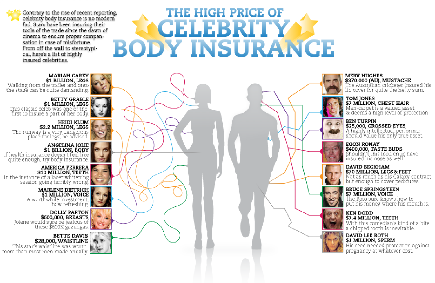 Celebrity Body Insurance: Stars Who Insured Their Body ...