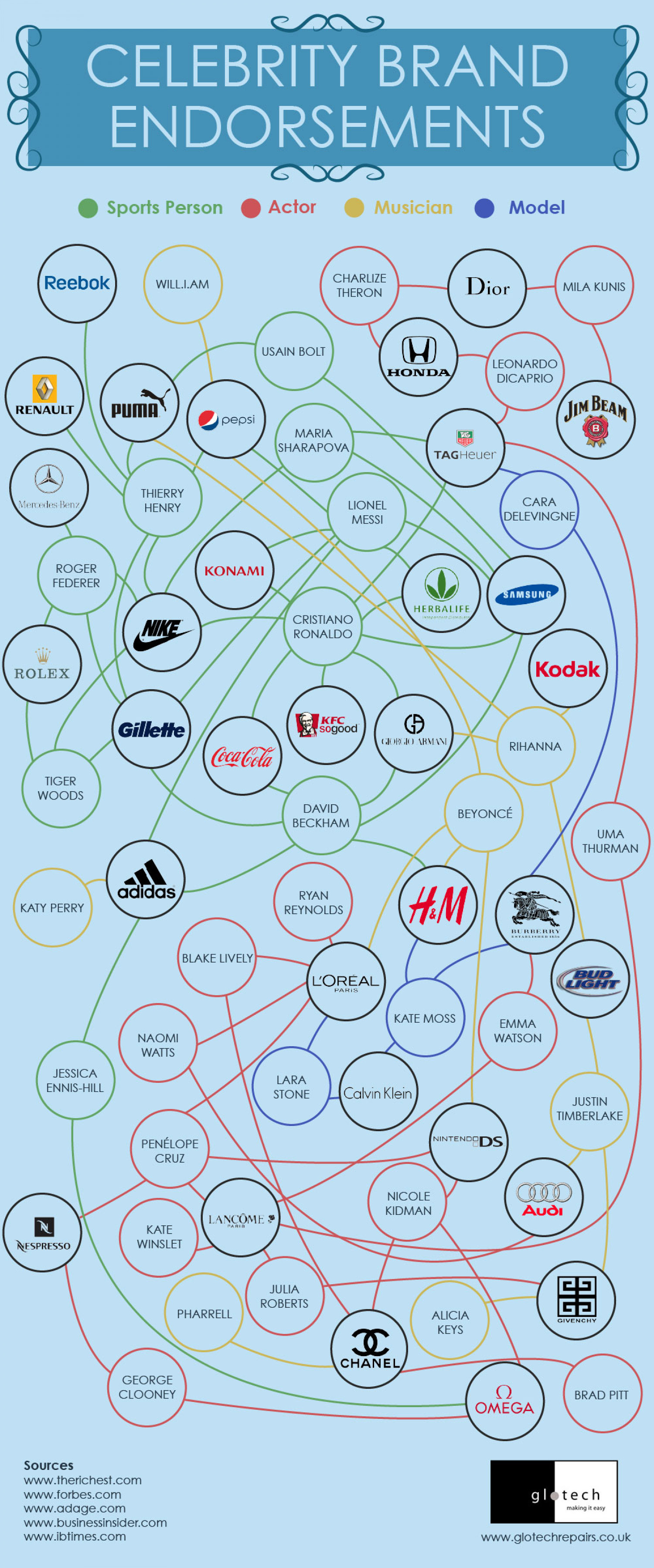 Celebrity Brand Endorsements Infographic