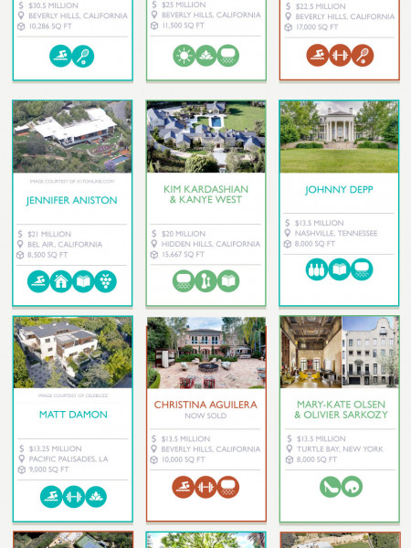Celebrity Homes: Who Has the Best Value? Infographic