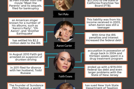 Celebrity Tax Debt Infographic Infographic