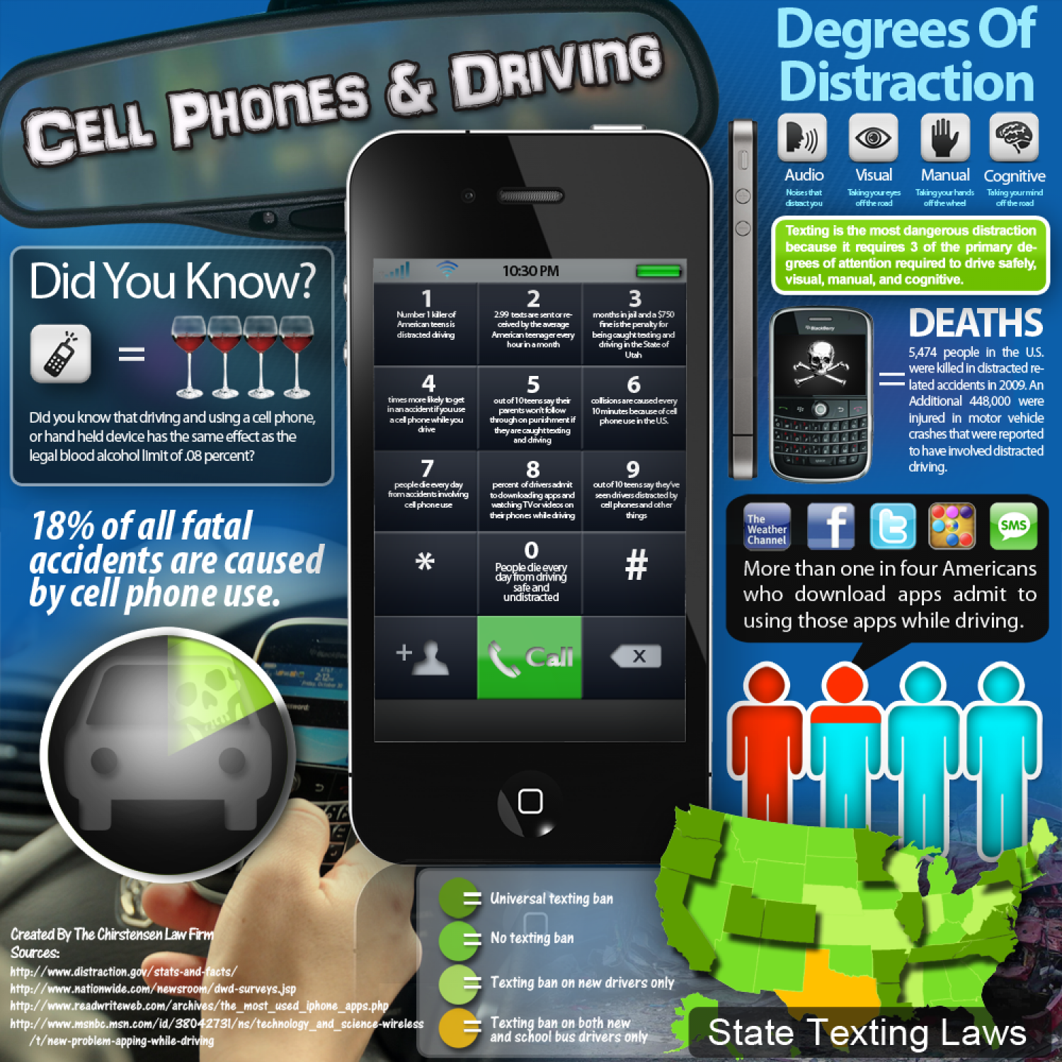 Cell Phones & Driving Infographic