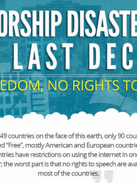 Censorship Disasters In The Last Decade Infographic