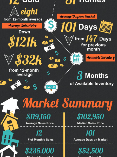 Centerville GA Real Estate Market in August 2015 Infographic