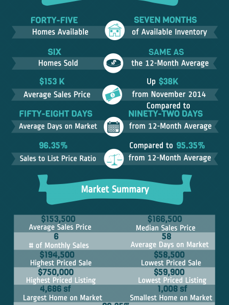 Centerville GA Real Estate Market in December 2014 Infographic
