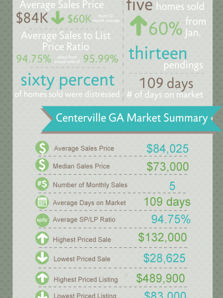 Centerville GA Real Estate Market in February 2014 Infographic