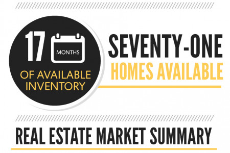 Centerville GA Real Estate Market in July 2014 Infographic