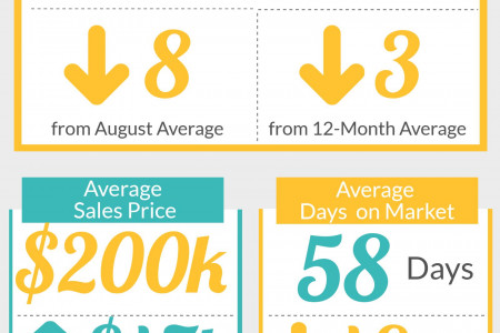 Centerville GA Real Estate Market in September 2015 Infographic
