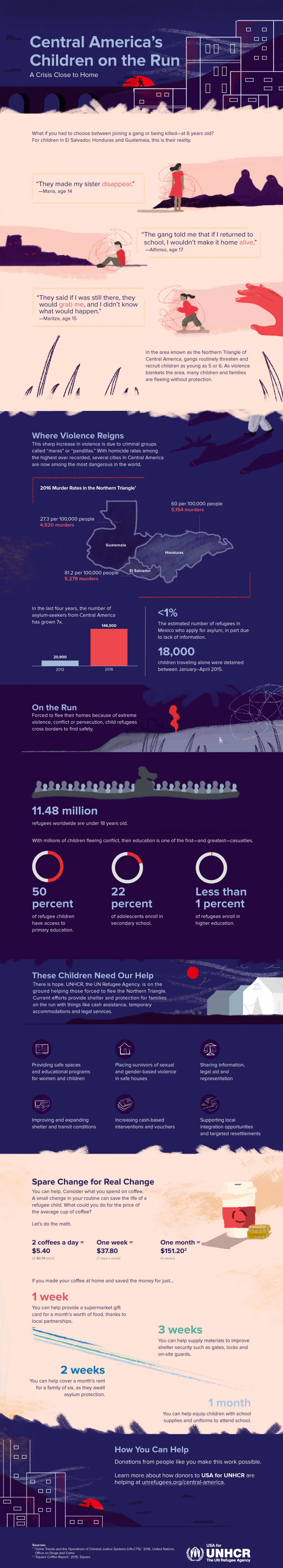 Central America's Children on the Run Infographic