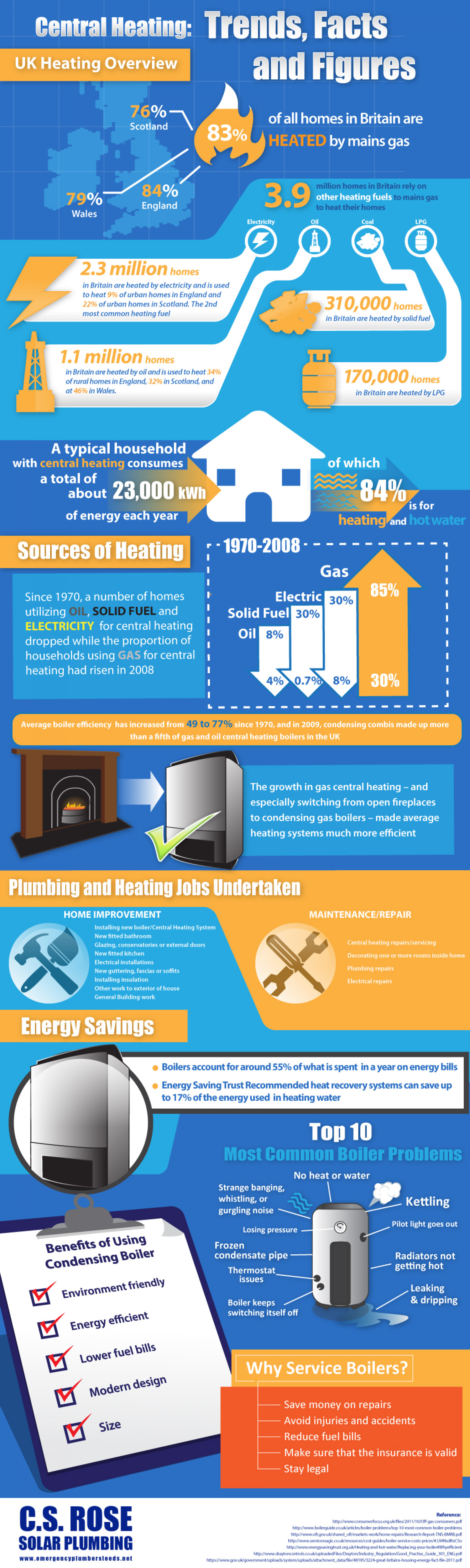 Central Heating: Trends, Facts and Figures Infographic