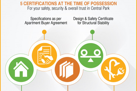 Central Park 5 certifications at the time of possession  5 certifications at the time of possession  Central Park Infographic