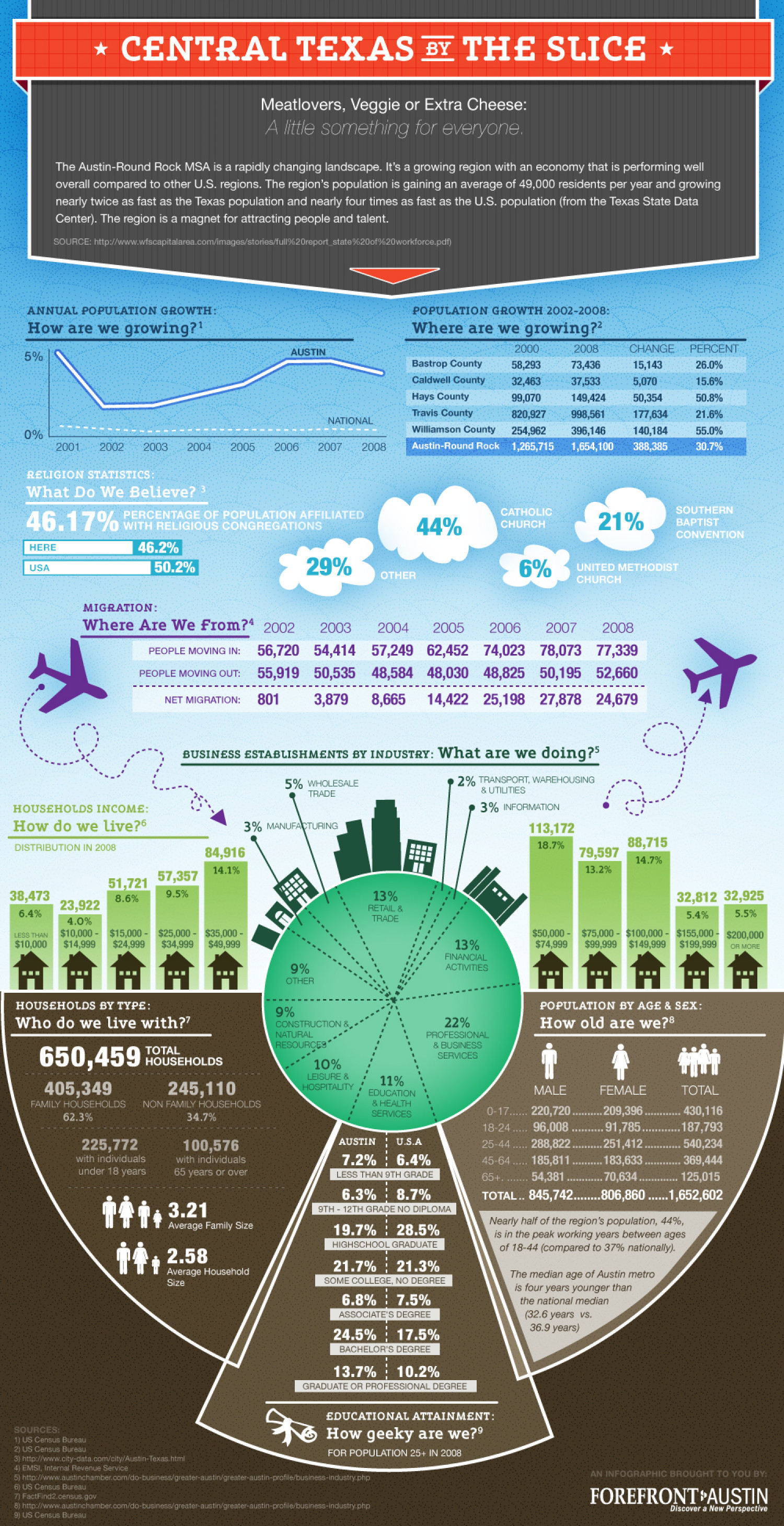 Central Texas by the Slice Infographic