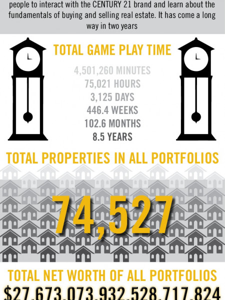 Real estate game Infographic