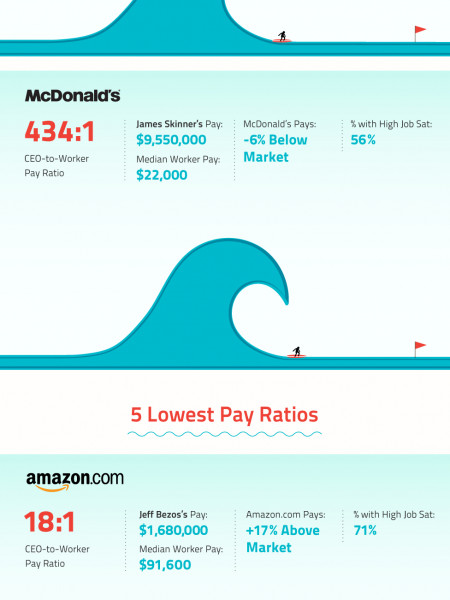 CEO Pay in Perspective Infographic