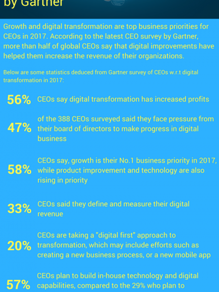 CEOs Survey on Digital Transformation in 2017 by Gartner Infographic
