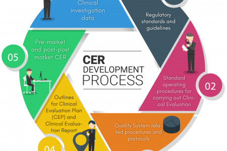 CER DEVELOPMENT PROCESS Infographic