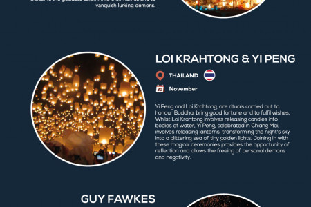 Ceremonial Use of Lights Around the World Infographic