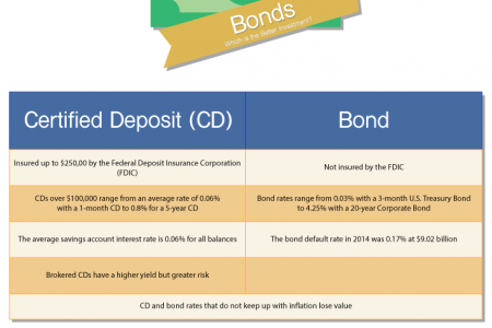 Certified Deposits and Bonds: Which is a Better Investment? Infographic