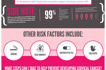 Cervical Cancer Infographic Infographic