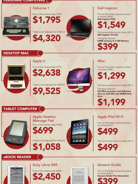CES 2011 and Early Adopter Technology Costs Infographic