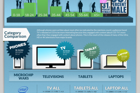 CES 2013 Movers and Shakers by Tracx Infographic